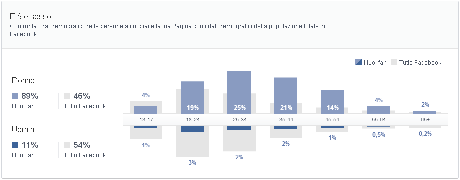 target demografico